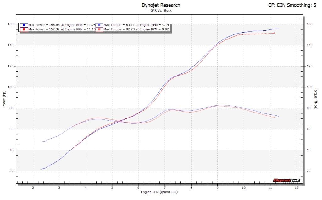 GPR can vs Stock pipe